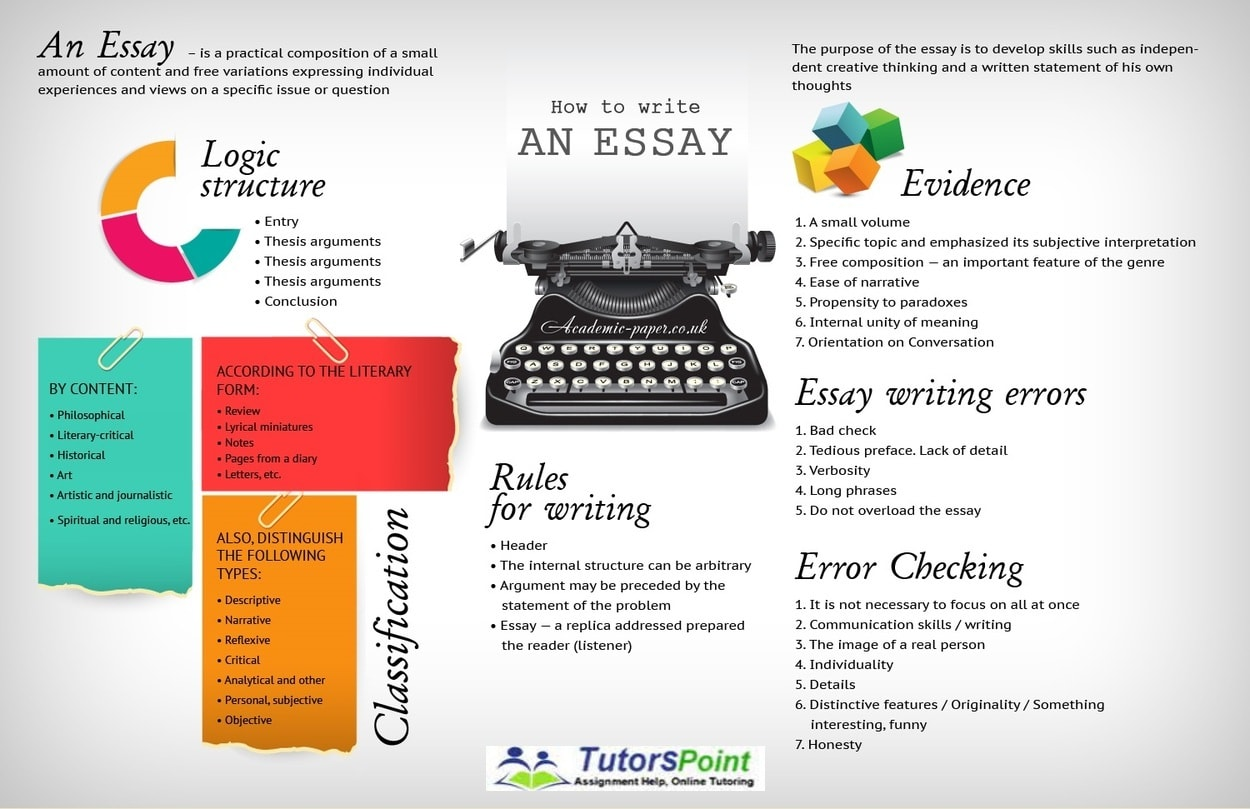 successful essay writing How to write successful essays for history 1301 & 1302 different types of essays in your history courses you might write different types of essays most of them involve description of events, discussion of ideas, summarization of information, and analysis or evaluation analysis might involve classifying,.