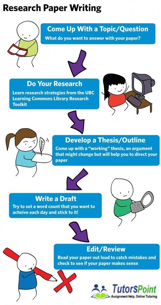 what can you learn from writing a research essay - What Can You Learn From Writing A Research Essay